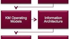 Smart KM Framework